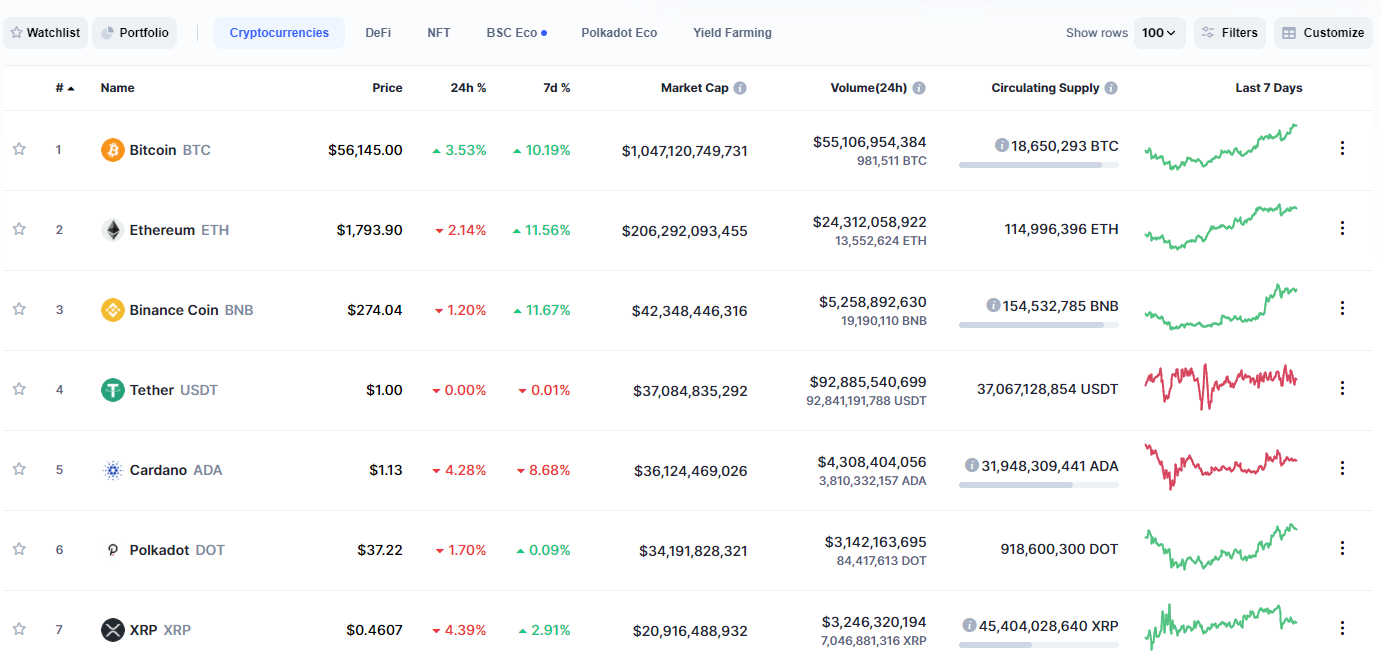 Cryptocurrencies with the highest liquidity (Source https://coinmarketcap.com/)